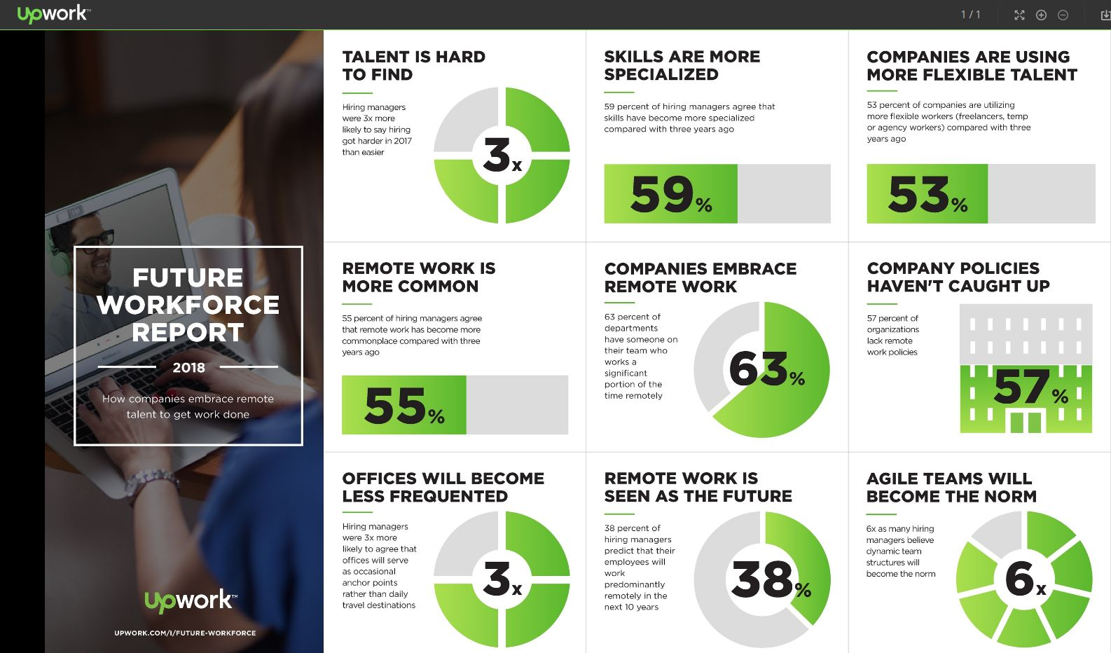 Agile Workforce: Skills are more Specialized